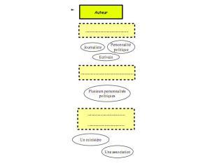 carte conceptuelle auteur